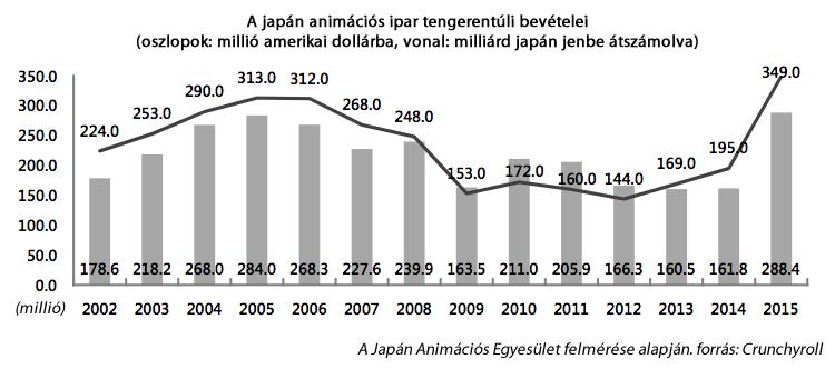 overseas-anime-revenues-crunchy
